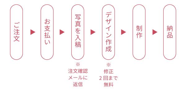 注文のフロー図